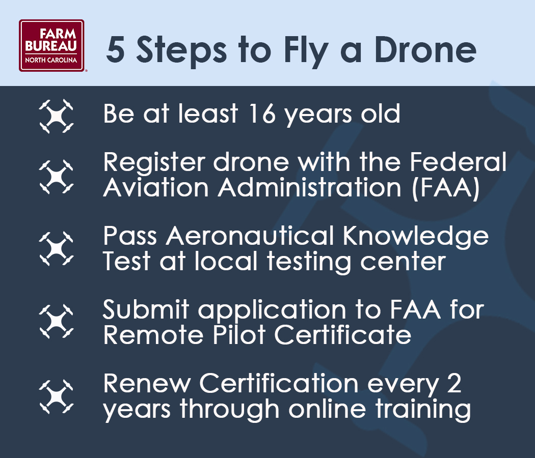 Whats the deal with drones first furrow before flying a drone prospective users must satisfy a few requirements first a drone pilot must be at least sixteen years of age and demonstrate both xflitez Image collections